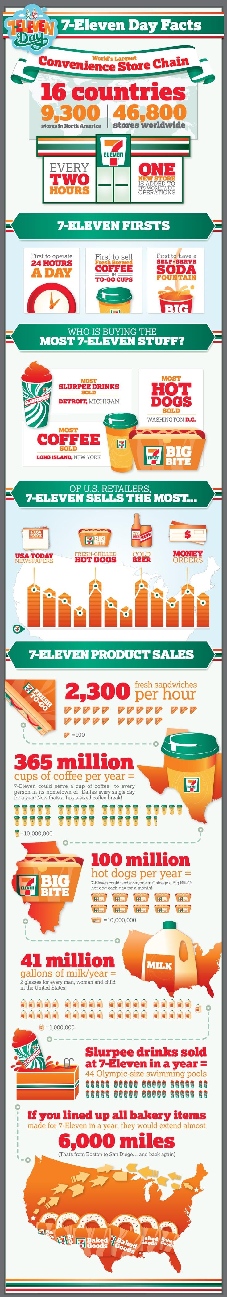 7-Eleven infographic I designed!