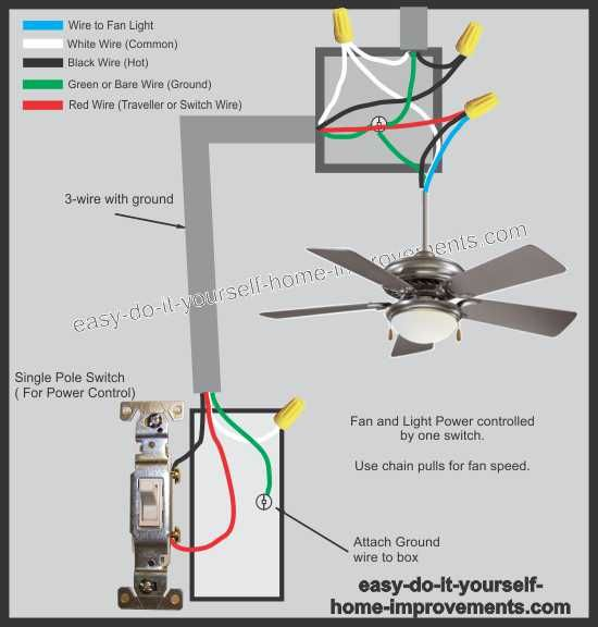 looking for a ceiling fan wiring diagram? we have diagrams for all  scenarios  this diagram shows a fan controlled by one switch with power  coming into the