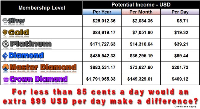 So why would you choose Crown Diamond?  Why wouldn't you!!!  Crown Diamond gives you the best of the best and is definitely the place we all want to be.  Don't discount it... aim for it.  If you can't start there, watch the growth of your team and upgrade at the first possible moment. Read more @ http://www.zero2pro.com/?ref=oneway1