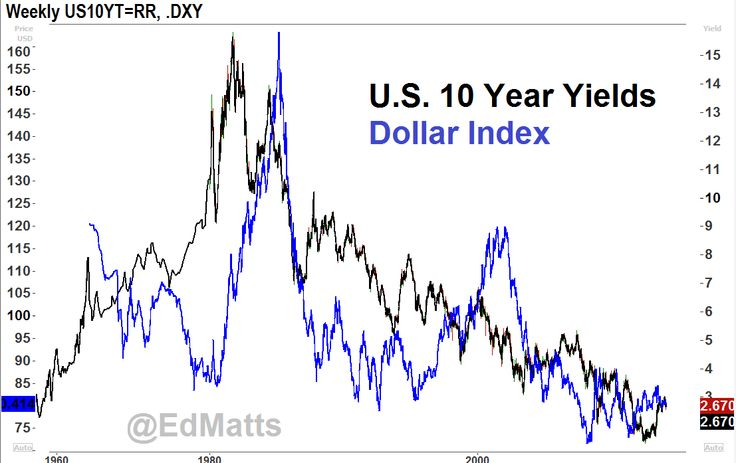 USD and US Interest Rates