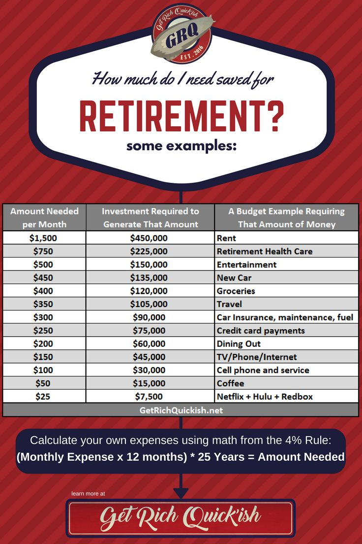 25 best ideas about retirement savings calculator on pinterest college savings calculator. Black Bedroom Furniture Sets. Home Design Ideas