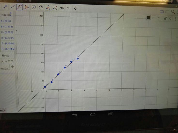 Este es el resultado gráfico de los lanzamientos que hicimos en clase. Esto lo hicimos el último dia con la tabletas.