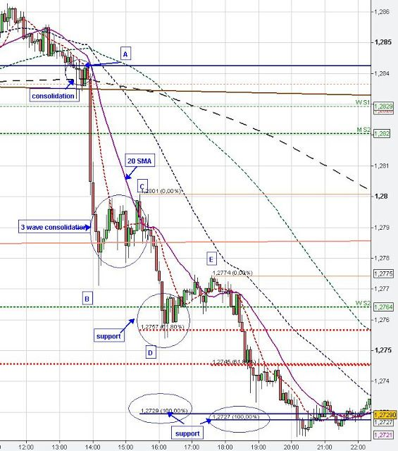 EUR/USD Technical Chart Analysis/Patterns Euro US Dollar Day Trading Signals/Setups Forex FX Market: Chart Patterns 2/3