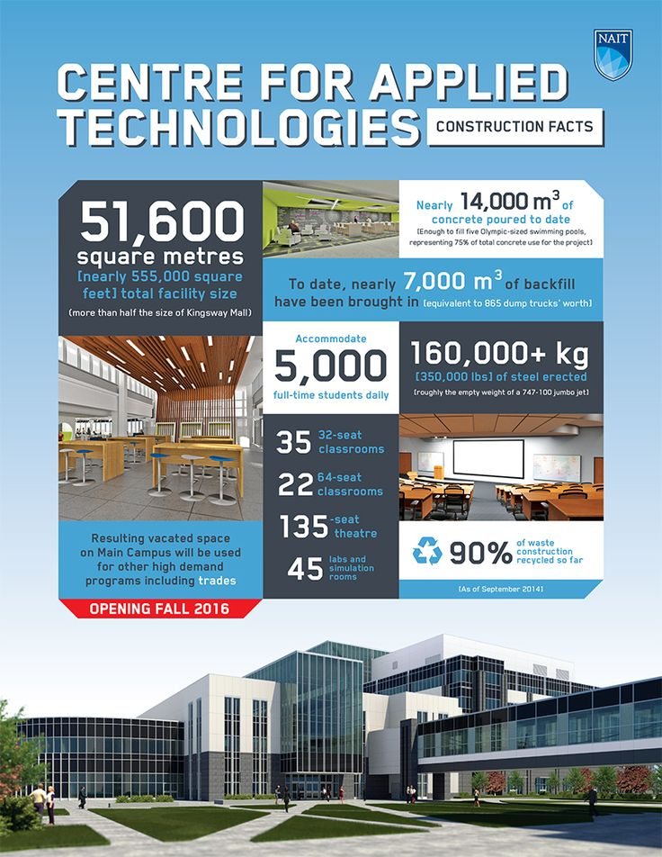 It's been one year since construction began on the new Centre for Applied Technologies! Here are some fun construction facts - including to date, enough concrete has been poured to fill five Olympic-sized swimming pools! Click to find out more! #yeg #NAIT #infographics