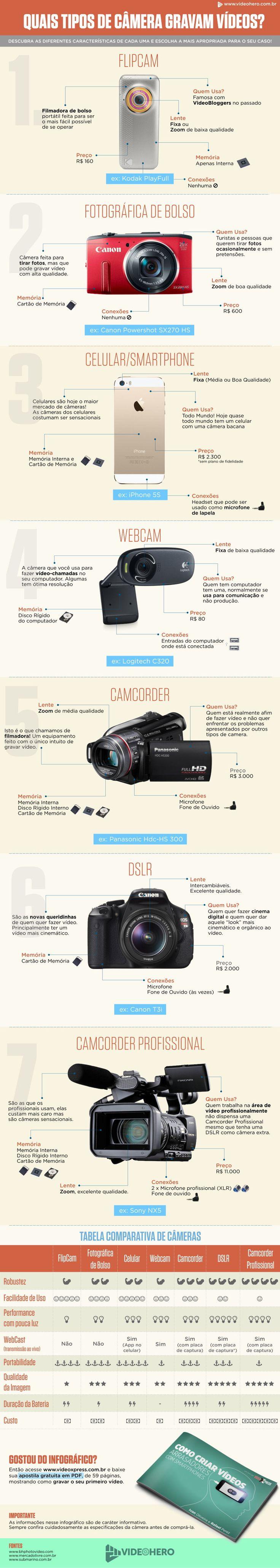 Tipos de Camera
