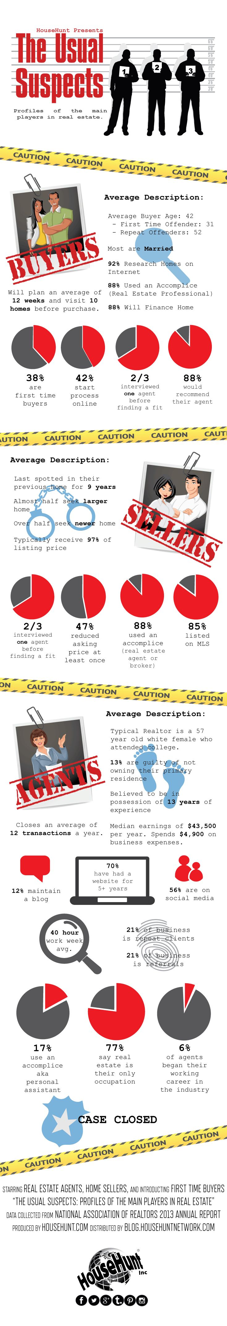 Who's Who in Real Estate #Infographic http://www.blog.househuntnetwork.com/whos-real-estate-infographic/