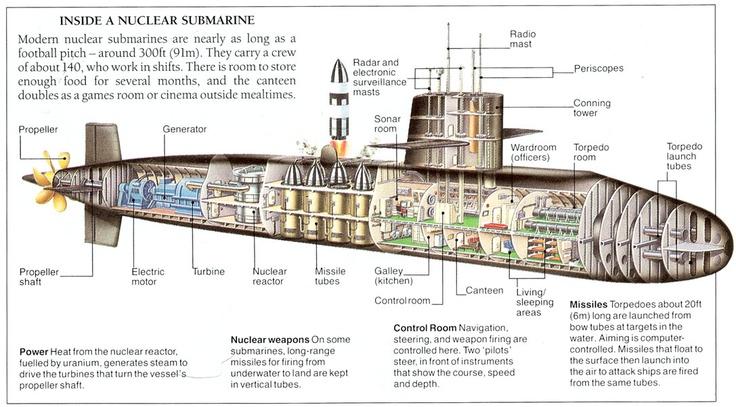 modern nuclear submarine diagram | submarine | Pinterest | Modern ...