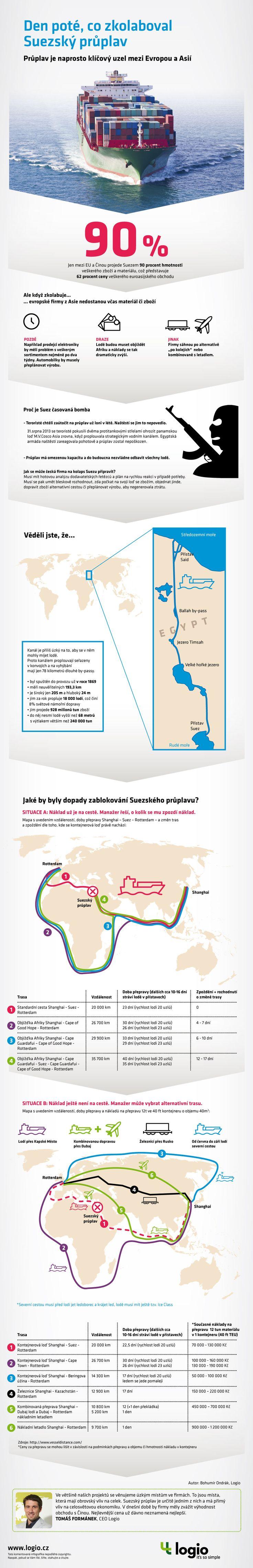 Logio - infografika - Co se stane den poté, co zkolaboval Suezský průplav?