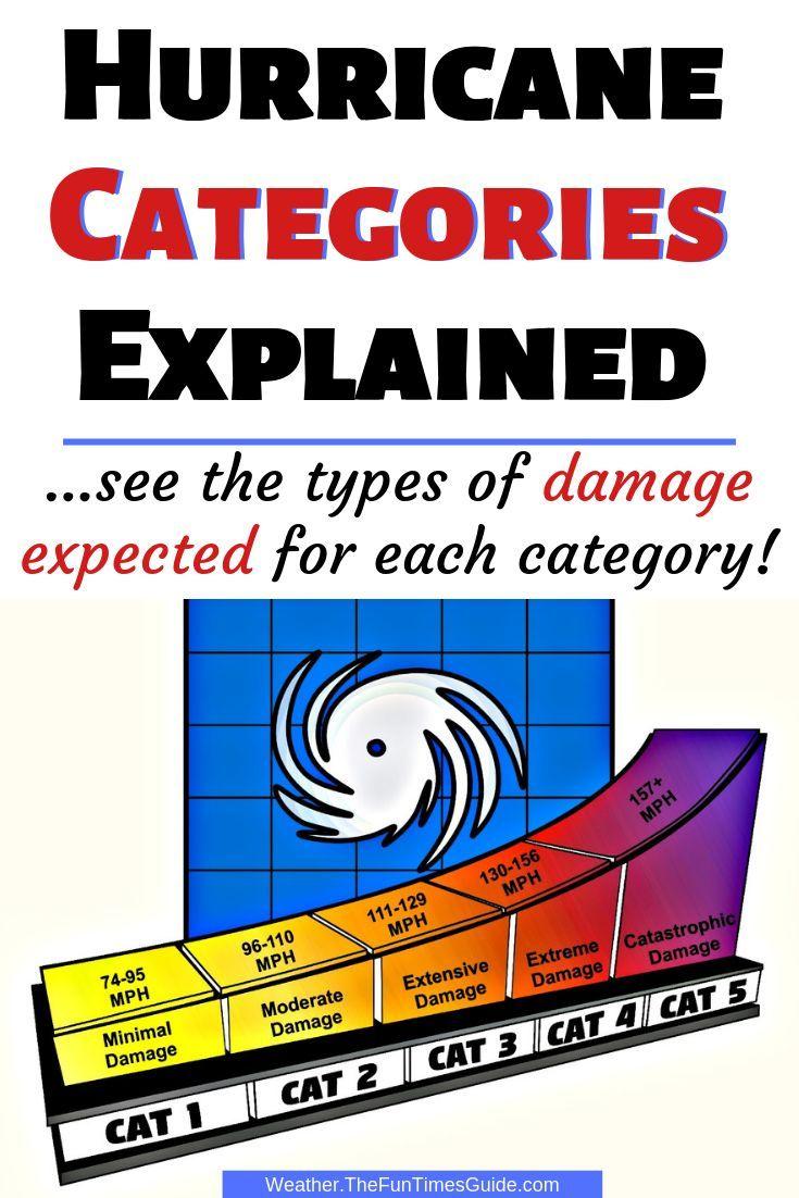 5 Hurricane Categories The Types Of Damage That Can Result Hurricane Hurricane Season Household Hacks