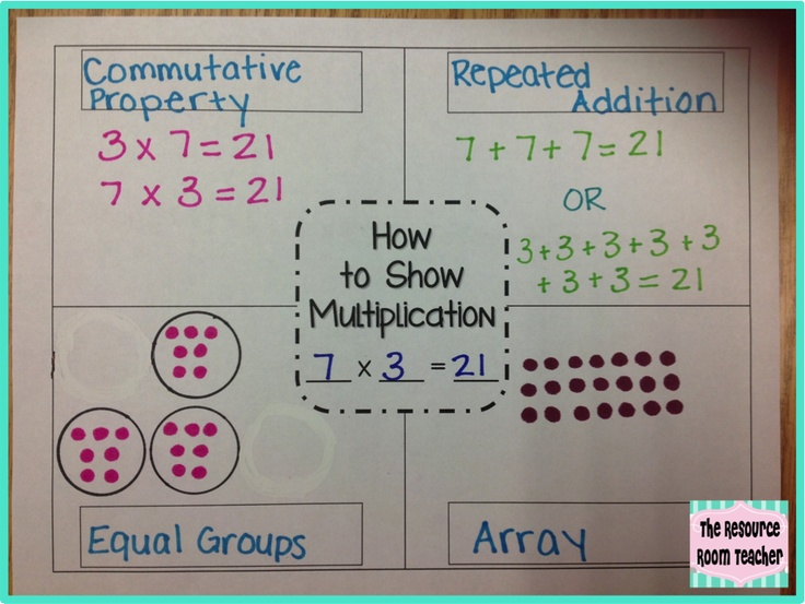 Different ways to represent division and recording remainders