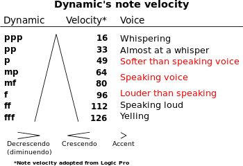 Dynamics (music) - Wikipedia, the free encyclopedia