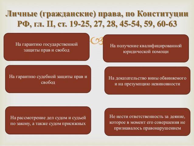 Личные (гражданские) права, по Конституции  РФ, гл. II, ст. 19-25, 27, 28, 45-54, 59, 60-63   На гарантию государственной ...