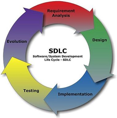 A circular diagram shows the steps of: Requirement Analysis, Design, Implementation, Testing and Evolution. In the center: SDLC Software/System Development Life Cycle.