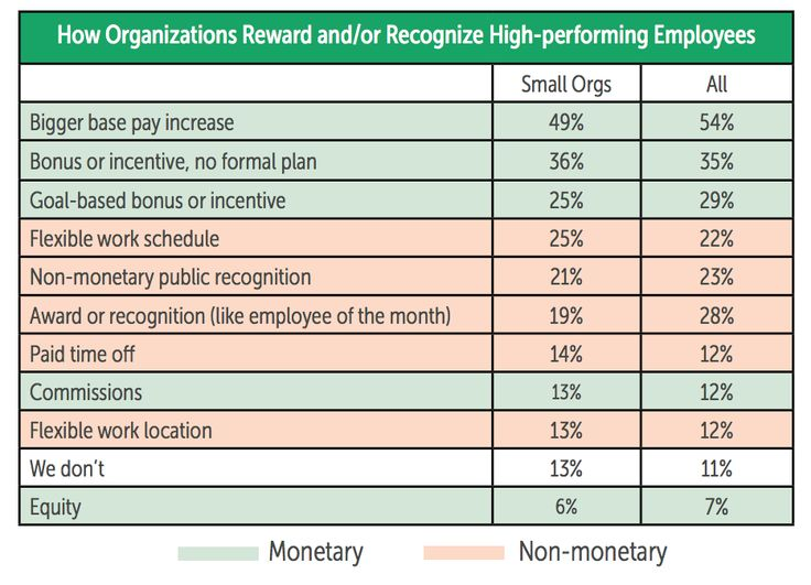best way to increase work motivation is through employee reward schemes Check out these 121 ways to reward employees use these incentives to improve employee recognition, retention, and happiness at your company  retain your best .
