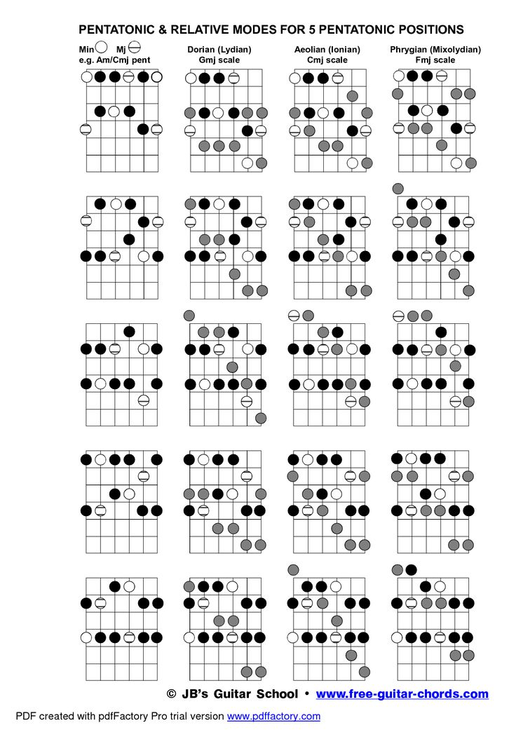 Jazz guitar scales tablature book