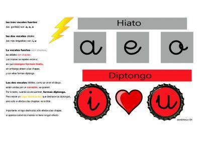imageneseducativas.com; TRUCO Como diferenciar los diptongos de los hiatos en imágenes