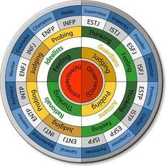 Free Myers Briggs Personality test.  http://www.16personalities.com/free-personality-test