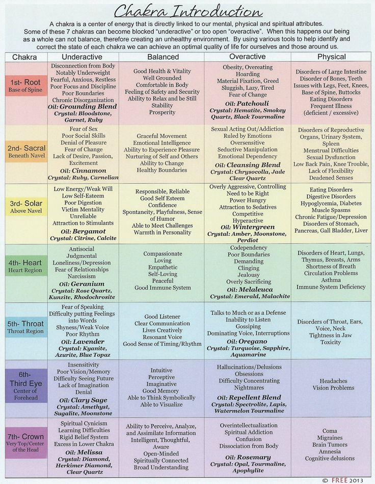 Chakra chart - loved & pinned by www.omved.com
