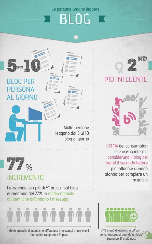Perché è importante creare un #blog?#linkbuilding al tuo #sitoweb! - #infografica #1Minutesite