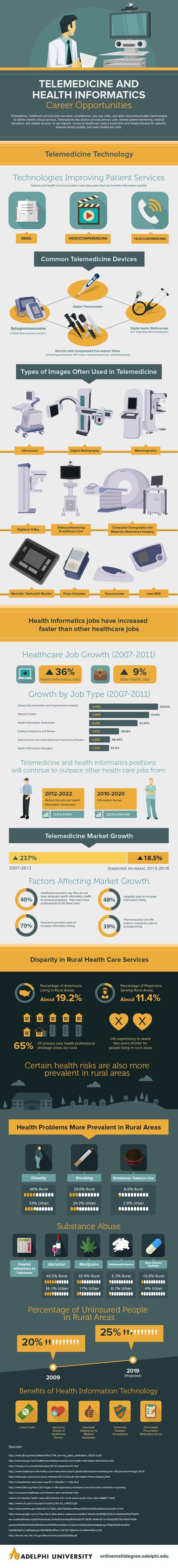 Telemedicine Healthcare Jobs
