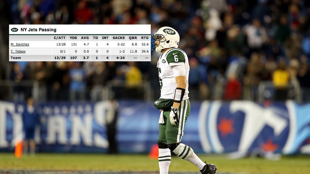 """Tim Tebow Had A Higher Quarterback Rating Than Mark Sanchez Against The Titans"" deadspin.com (December 18, 2012)"