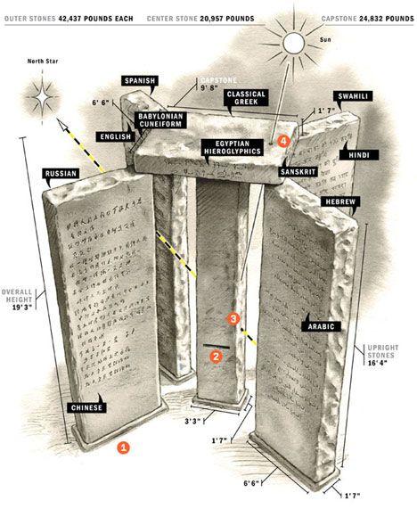 Ο κόσμος είναι γεμάτος με αρχαία μνημεία που χτίστηκαν για να τιμήσουν βασιλείς, θεότητες και θρησκευτικές προσωπικότητες. Για τα περισσότερα από αυτά χάρη στην σκληρή δουλειά αρχαιολόγων, ιστορικών και ερευνητών γνωρίζουμε αρκετά.  Υπάρχουν όμως και κάποια μνημεία που ακόμη και σήμερα διχάζουν την επιστημονική κοινότητα για τους λόγους για τους οποίους δημιουργήθηκαν.Δείτε στην συνέχεια πως 10 διάσημα ιστορικά μνημεία εξακολουθούν να βασανίζουν τους ανθρώπους που τα μελετούν μέχρι…