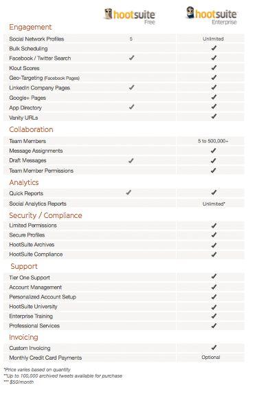 Unterschiede der #HootSuite Free vs. Enterprise Edition