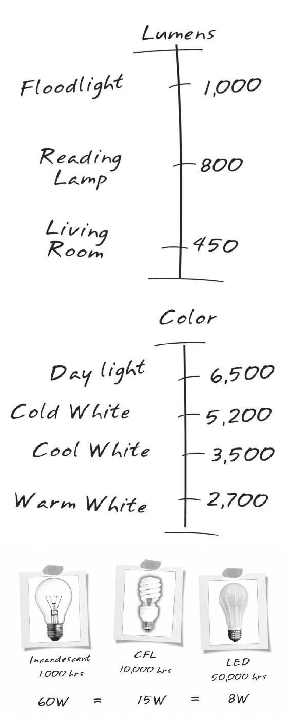 Interior Design Diagrams With Everything You'll Need homelighting101.com From Home Lighting 101.