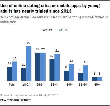 Best internet dating sites for young people