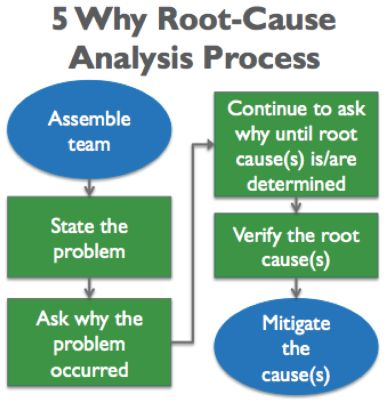 28 best Root Cause Analysis images on Pinterest Roots, Teaching - root cause analysis