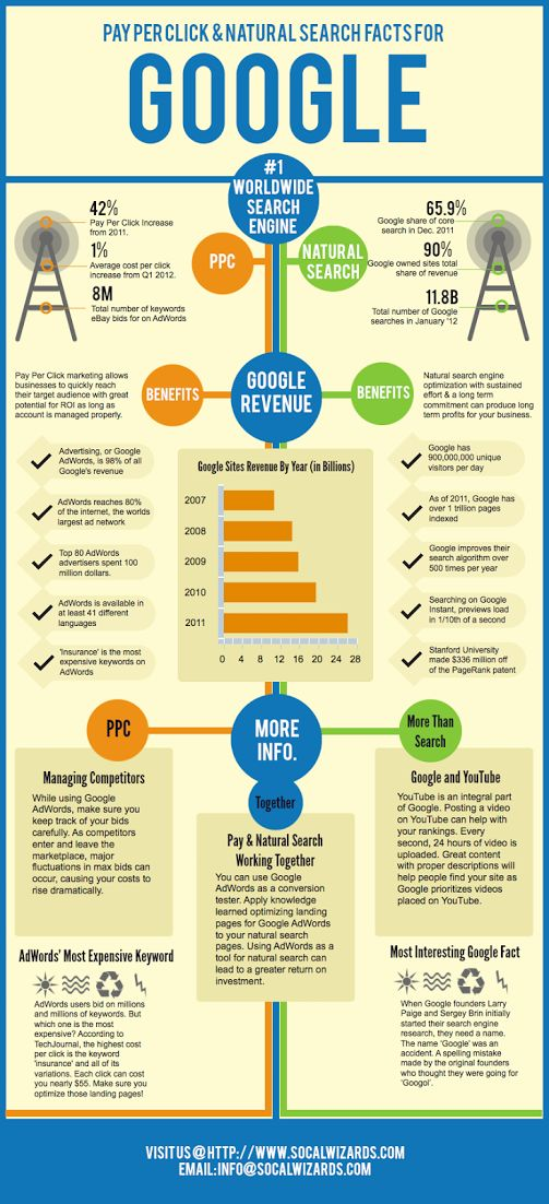The different between pay per click (PPC) and search engine optimization (SEO). #SEOExpert