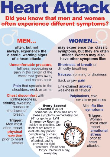 heart attack symptoms are different in men than they are for women! Lost my sister at age 47...she had back and jaw pain, nausea and anxiety....She never made it to the er...DON'T IGNORE THE SIGNS!
