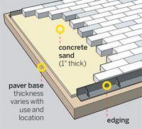 25 best ideas about paver installation on pinterest. Black Bedroom Furniture Sets. Home Design Ideas