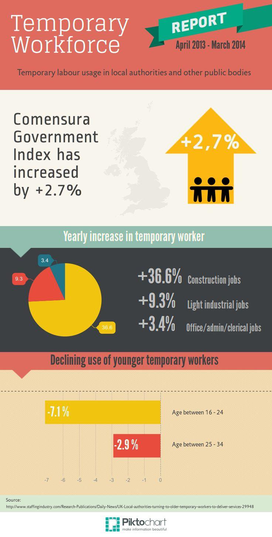 Temporary workforce Workforce management