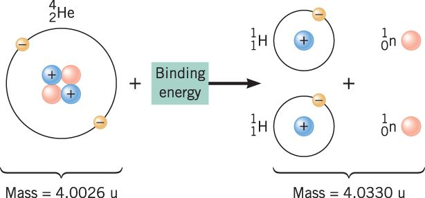 The Mass Defect of the Nucleus and Nuclear Binding Energy