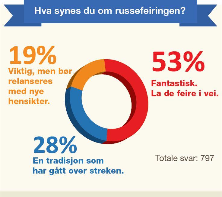 Bare 53% mener russen bør få feste i vei!! Se vår spørreundersøkelse! #17mai #nasjonaldag