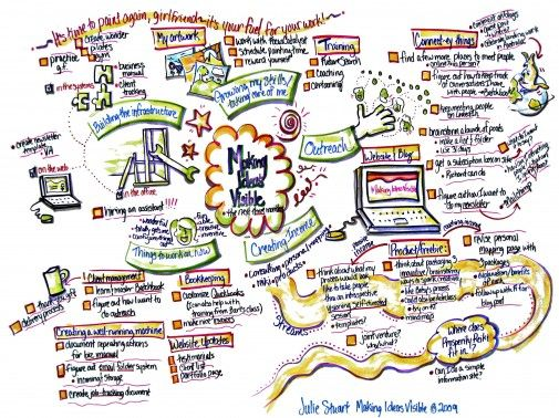How to Use Mind Maps to Grow Your Ideas & Your Business