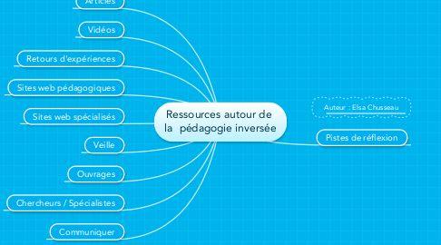 Mind Map: Ressources autour de  la  pédagogie inversée