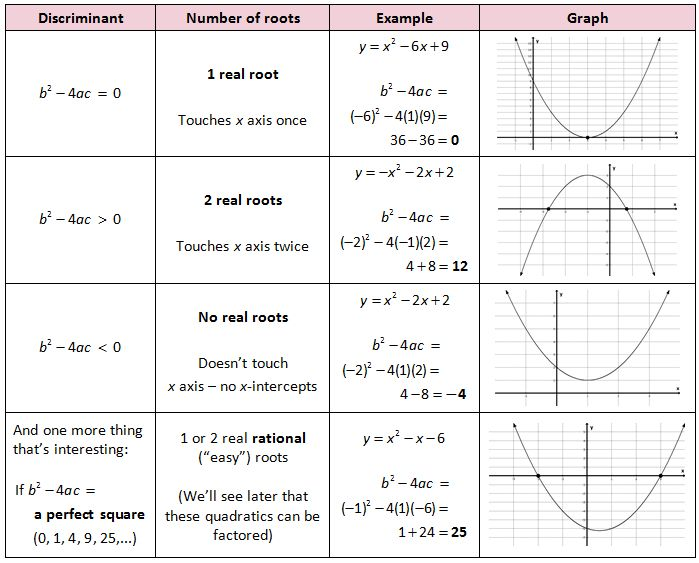 Quadratic Formula Discriminant   Introduction to Quadratics - She Loves Math