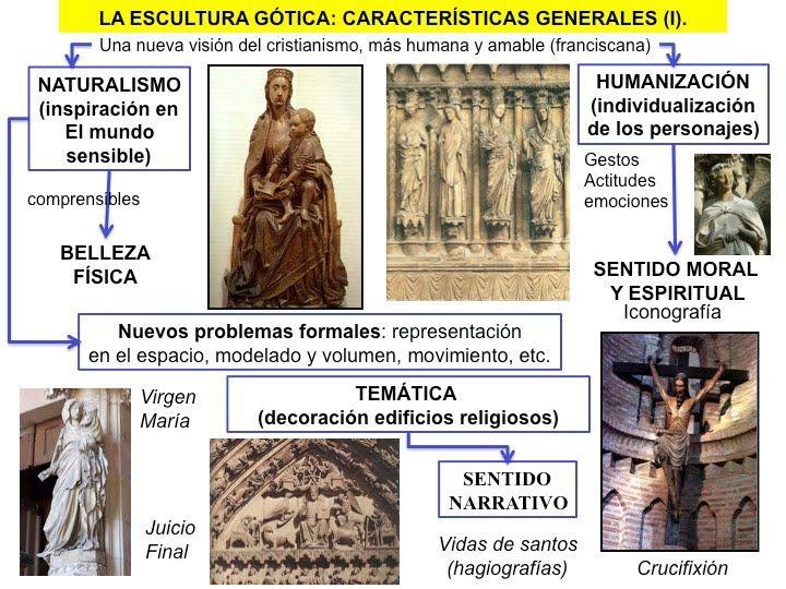 escultura gótica caracteristicas - Buscar con Google