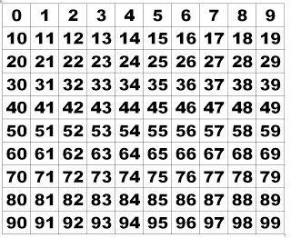 Para trabajar la tabla del 100 en casa   Algunos ejemplos de tablas para que os descarguéis las que más os guste.              Para complet...                                                                                                                                                                                 Más