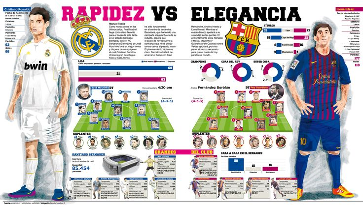 Otro infografia sobre Madrid contra Barcelona en la Liga, futbol de Espana.