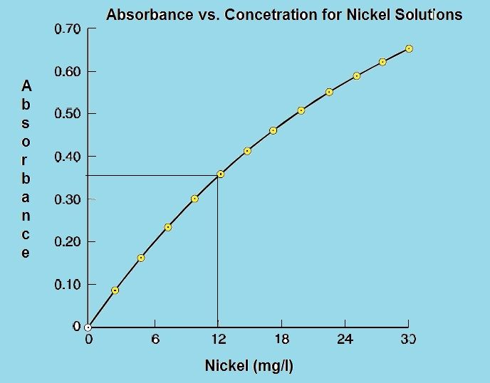 Chemistry Net: Quantitative Analysis by Atomic Absorption