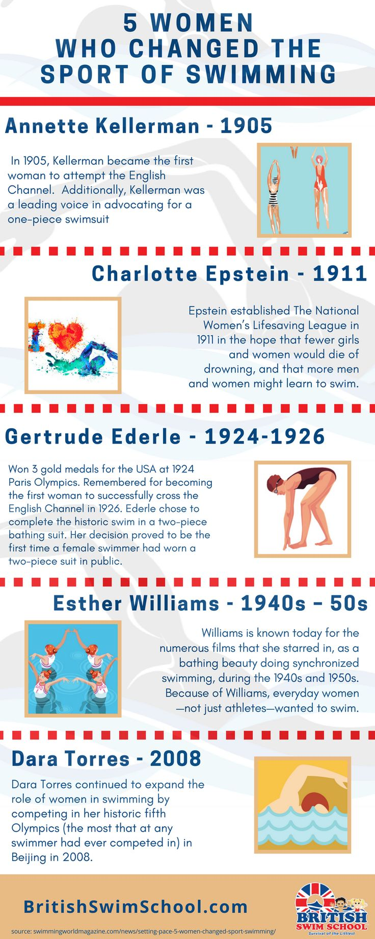 [INFOGRAPHIC] 5 Women Who Changed the #Sport of #Swimming. Ready to dive into learning #howto #swim? We have advanced, beginners, intermediate and we even have a #swim team. Find out more about our programs here: http://britishswimschool.com/our-programs/ Source: @SwimmingWorld  #womenhistory