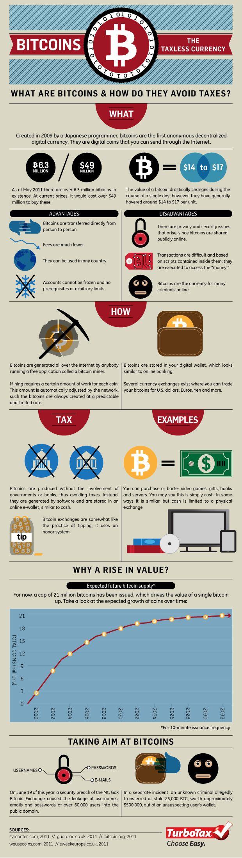 Bitcoins - Tech flop!