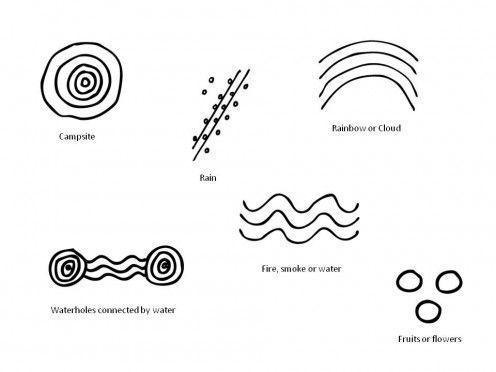 70 best images about Australian Aboriginal Art Symbols on ...