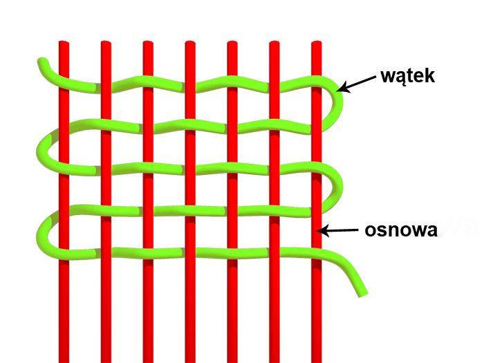 materiałoznawstwo - budowa tkaniny, wątek i osnowa