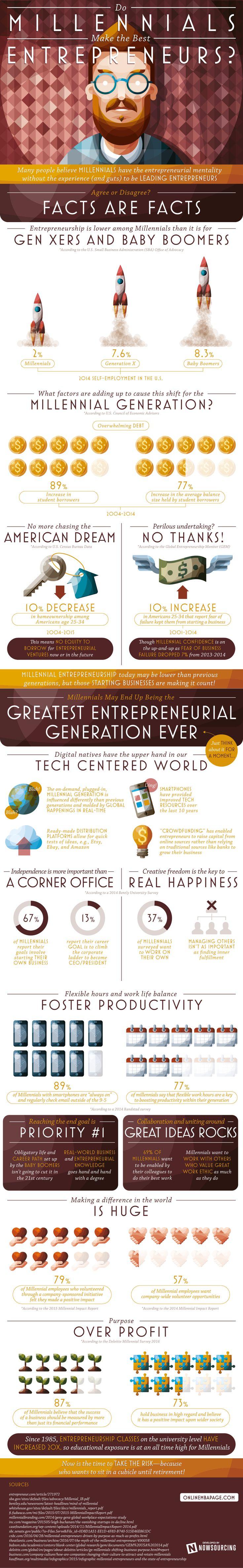 Do Millennials Make the Best Entrepreneurs? #infographic #Millennial…