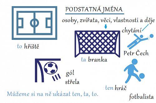 Jak procvičovat slovní druhy: Vlastní přehledy a kartičky - Moje čeština - Čeština na internetu zdarma