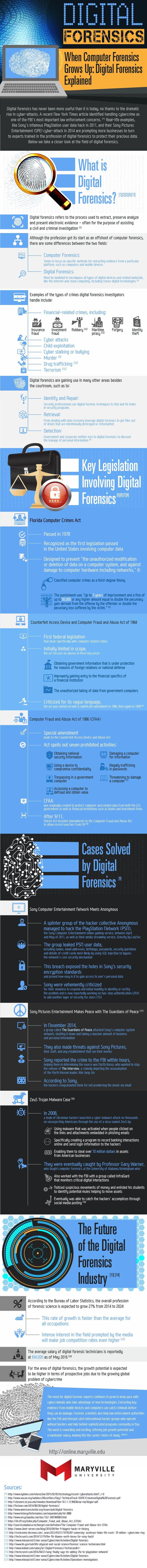 Digital Forensics #Infographic #Technology